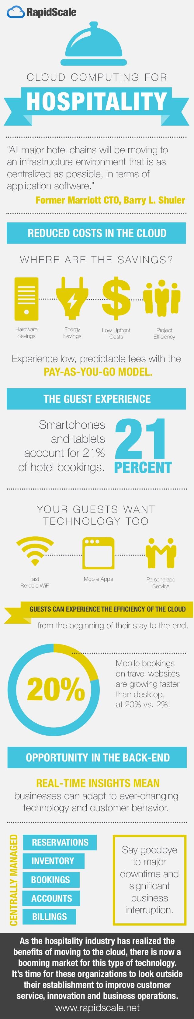 Cloud Computing en alojamientos turísticos