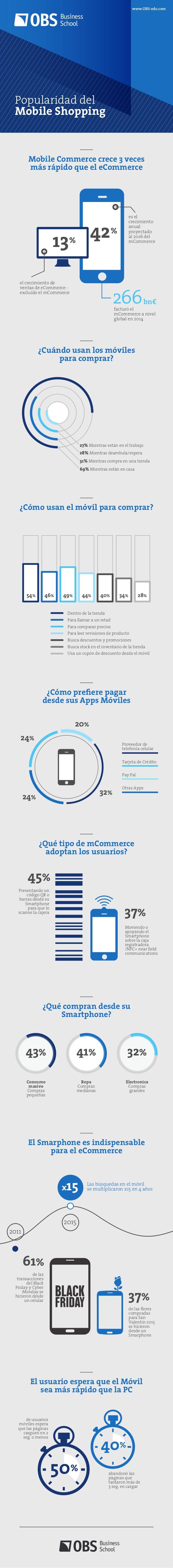 Popularidad del Mobile Commerce