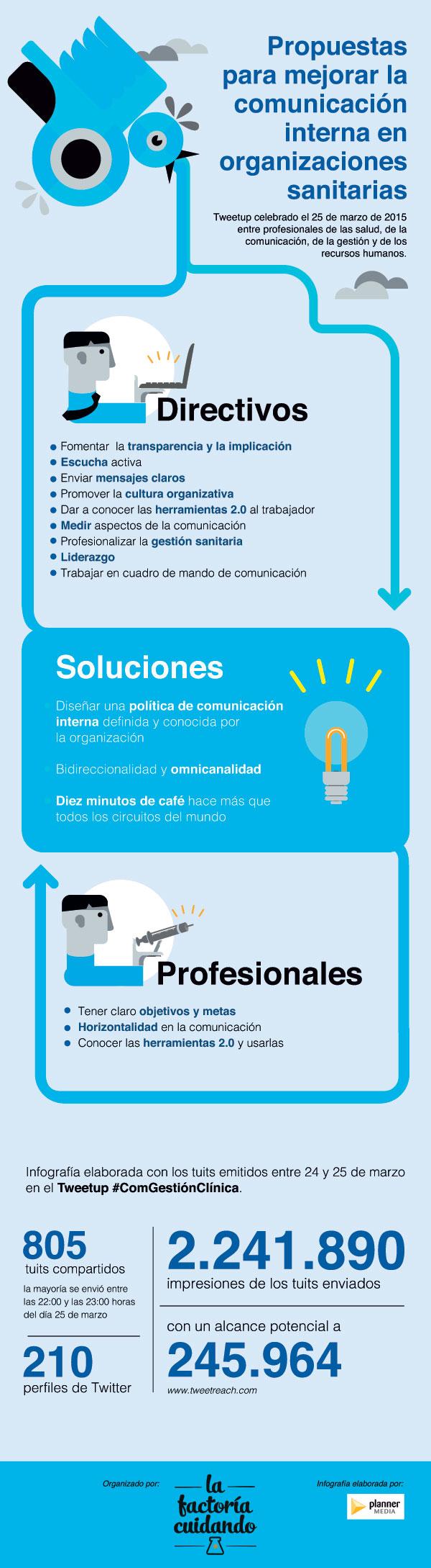Cómo mejorar la comunicación interna en Sanidad