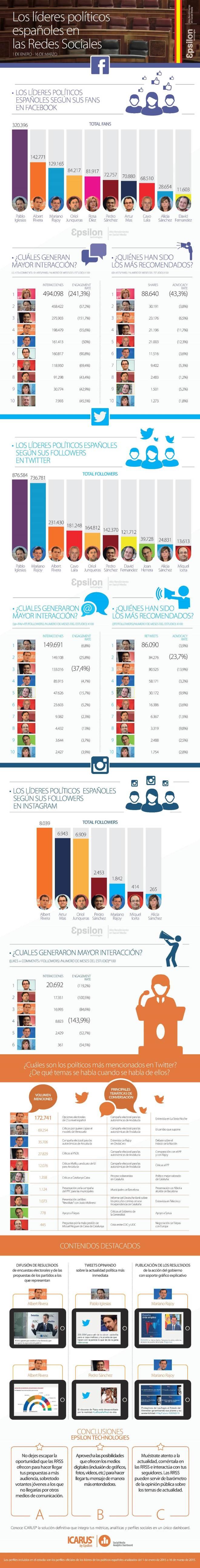 Ranking de líderes políticos en Redes Sociales