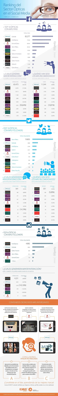 Ranking del sector ópticas en Redes Sociales