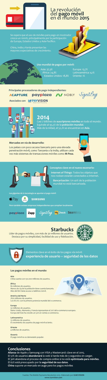La revolución del pago móvil en el Mundo 2015