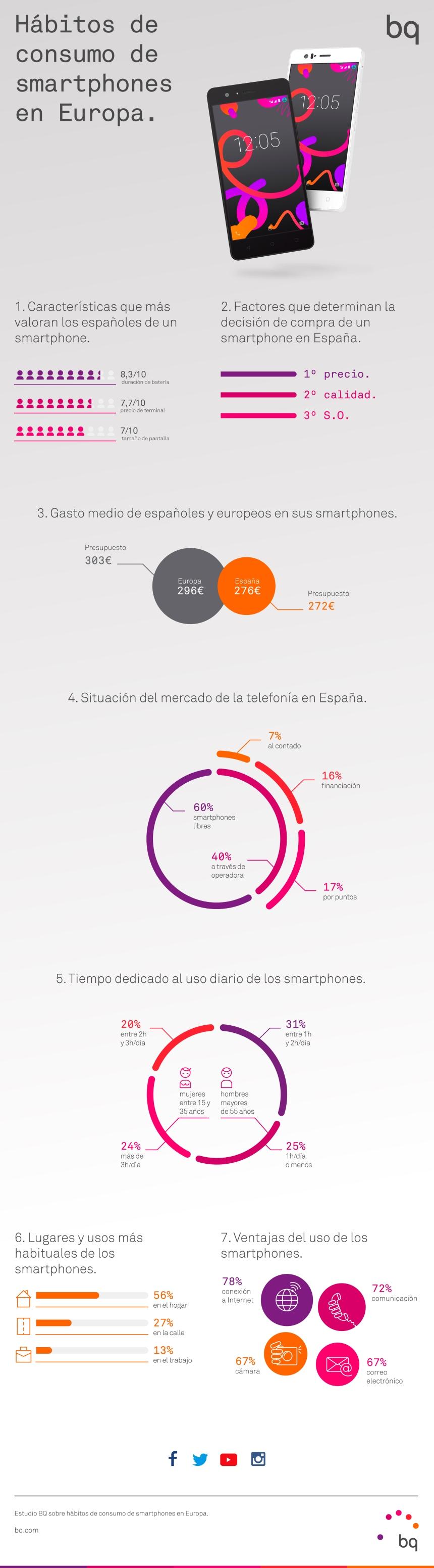 Hábitos de consumo de smartphones en España