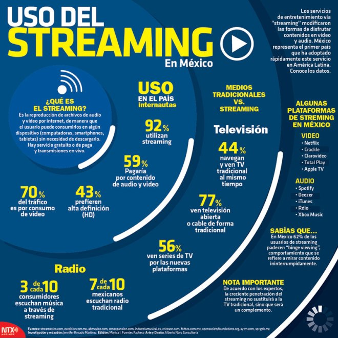 Streaming en México