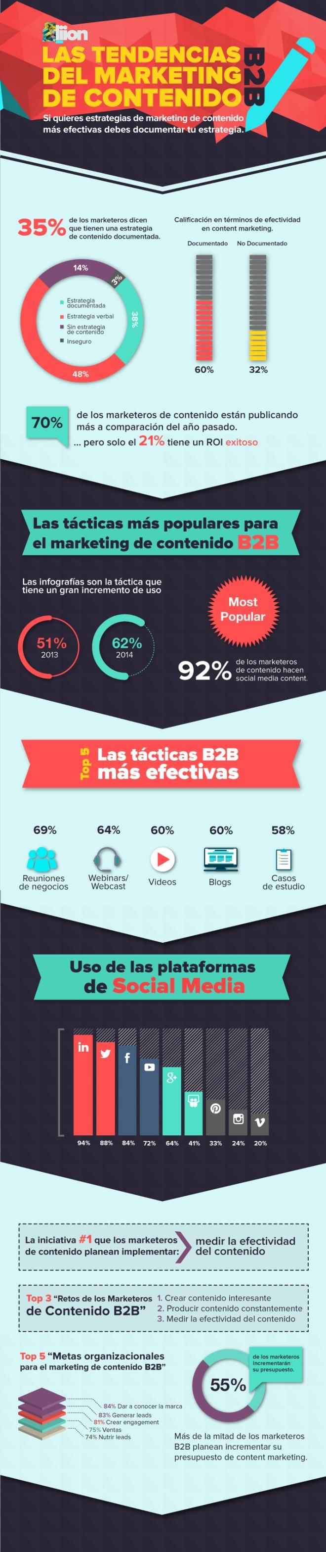 Tendencias de Marketing de Contenido B2B