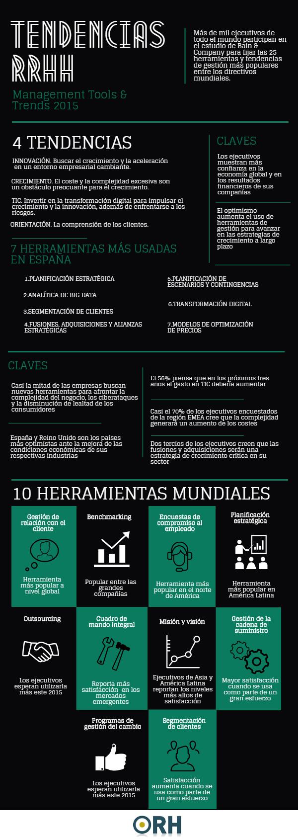 Tendencias y herramientas de gestión de Recursos Humanos