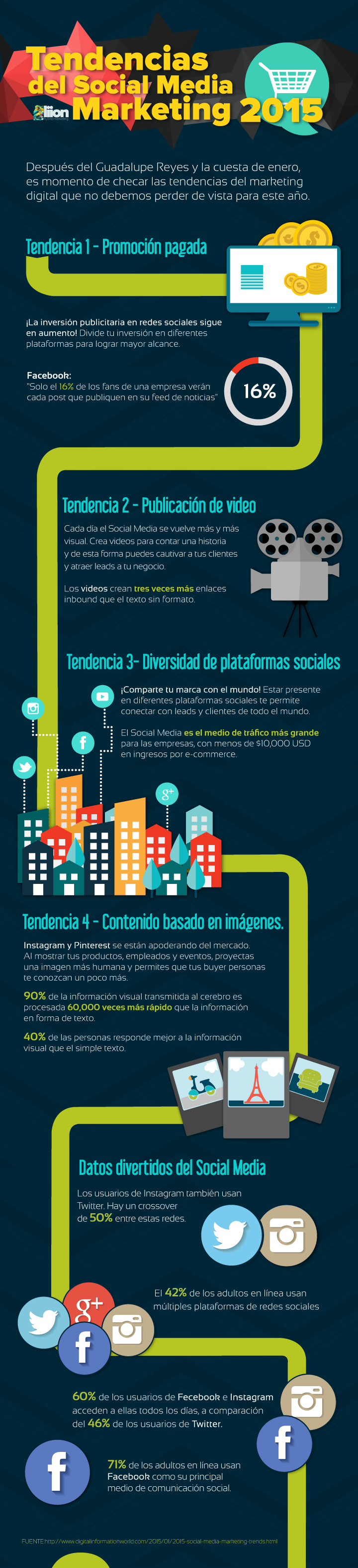 Tendencias Social Media Marketing 2015