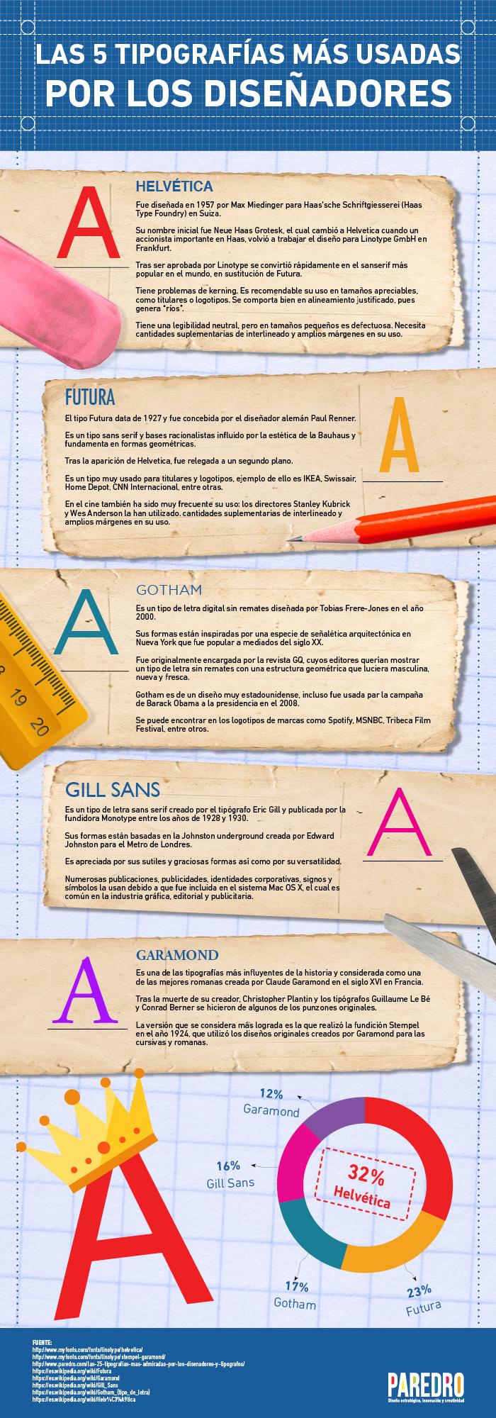 5 tipografías más usadas por los diseñadores