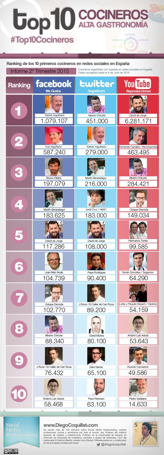 Top 10 cocineros en Redes Sociales (España 2T/2015)