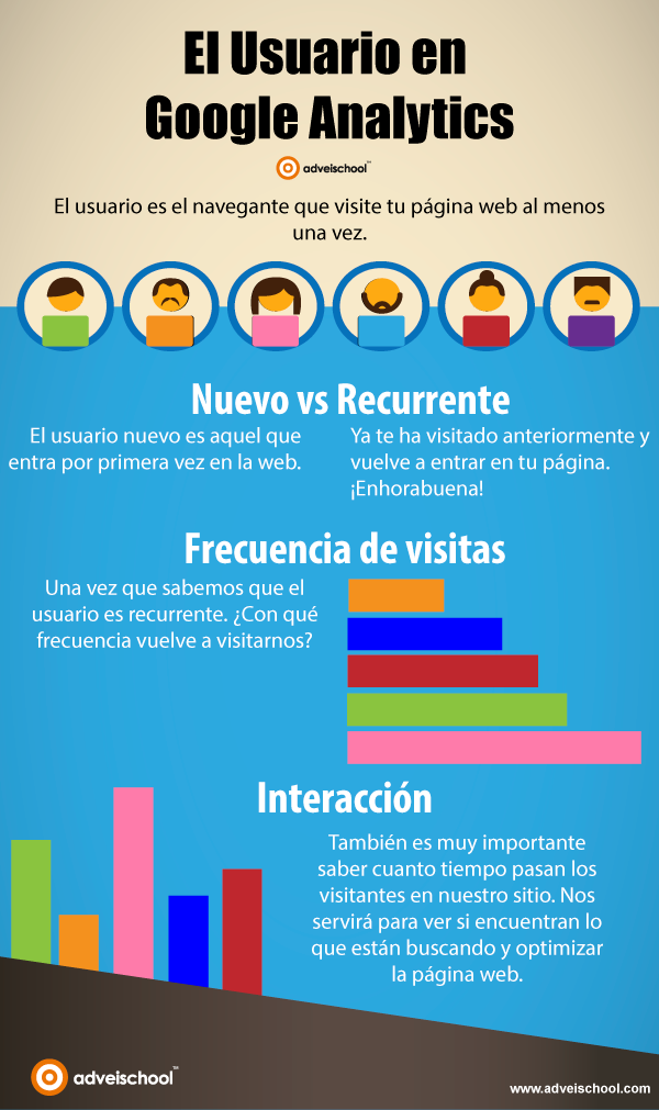 El usuario de Google Analytics