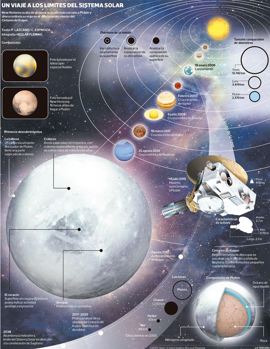 En viaje de New Horizons