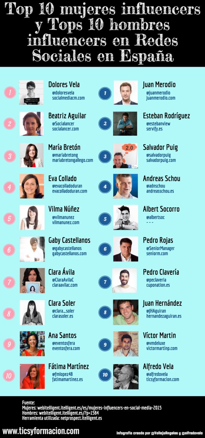 Top 10 influencers mujeres / Top 10 hombres en Redes Sociales España