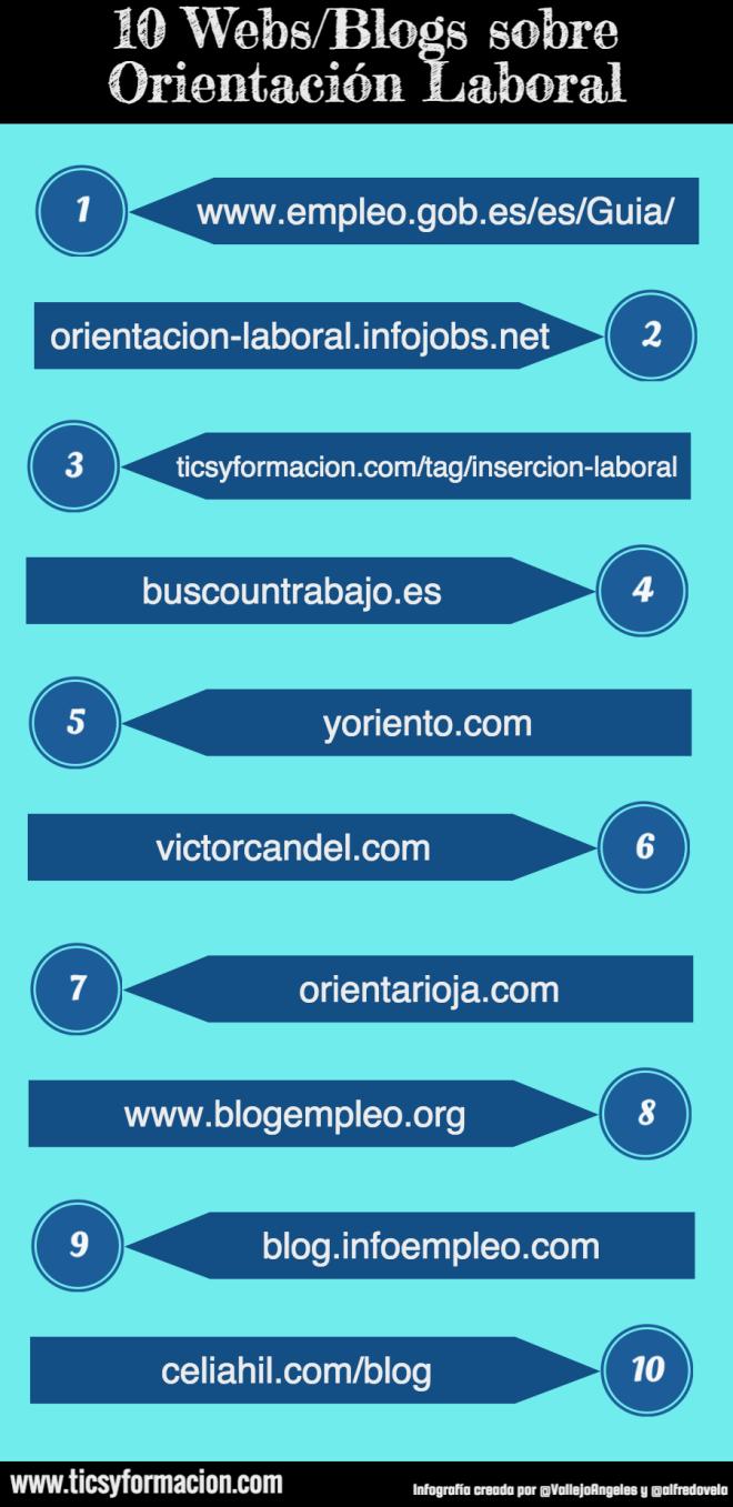 10 Webs/Blogs sobre Orientación Laboral