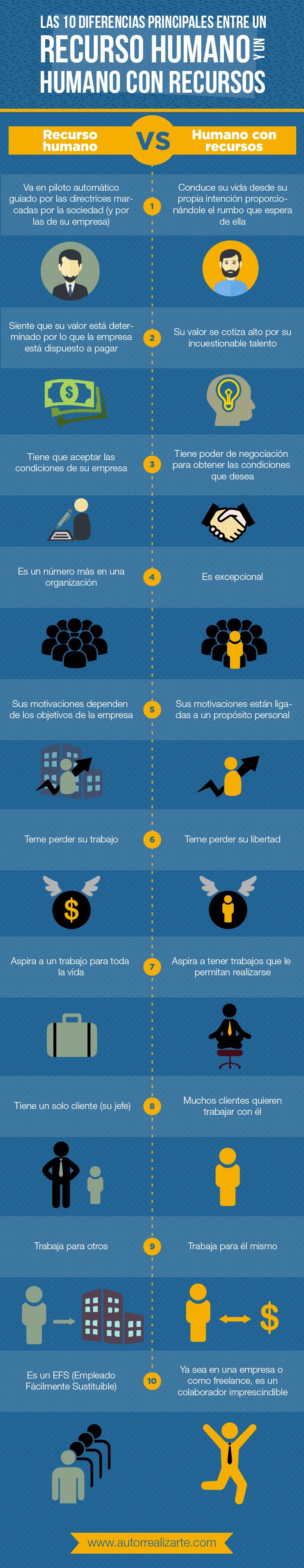 10 Diferencias entre Recurso Humano y Humano con Recursos
