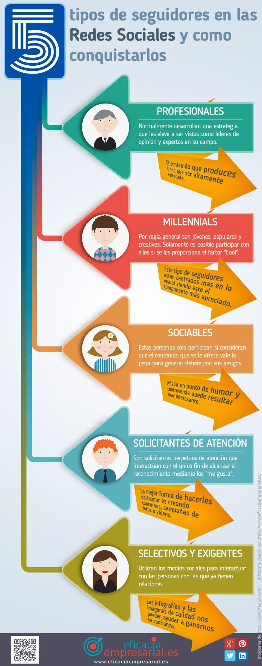 5 tipos de seguidores en Redes Sociales y cómo conquistarlos