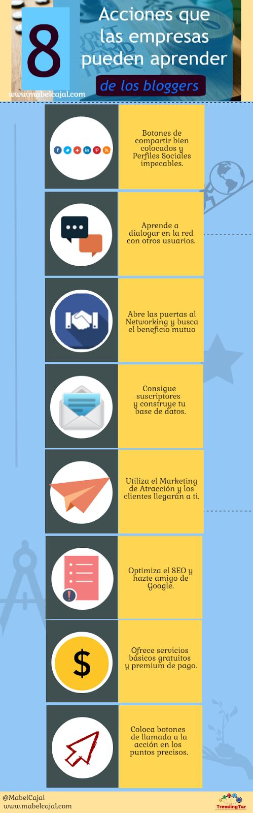 8 Acciones que las empresas pueden aprender de los bloggers