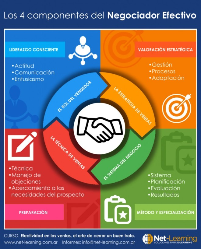 4 componentes del Negociador Efectivo