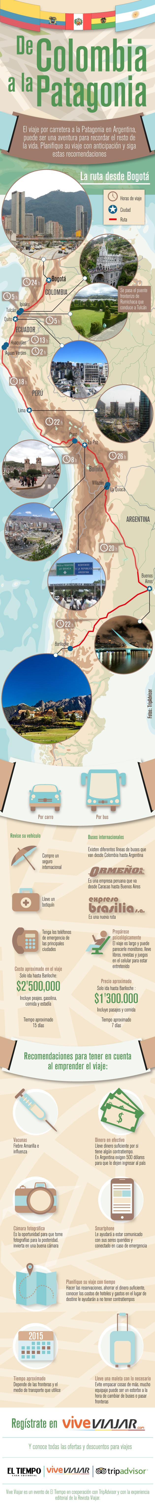 Viaje desde Colombia a la Patagonia en coche