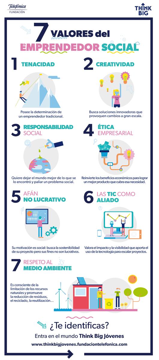 7 valores del Emprendedor Social