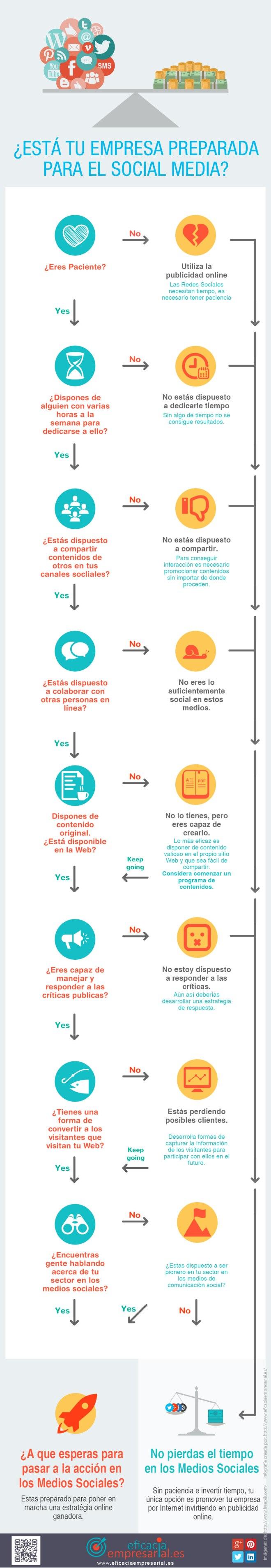 ¿Esta tu empresa preparada para las Redes Sociales?
