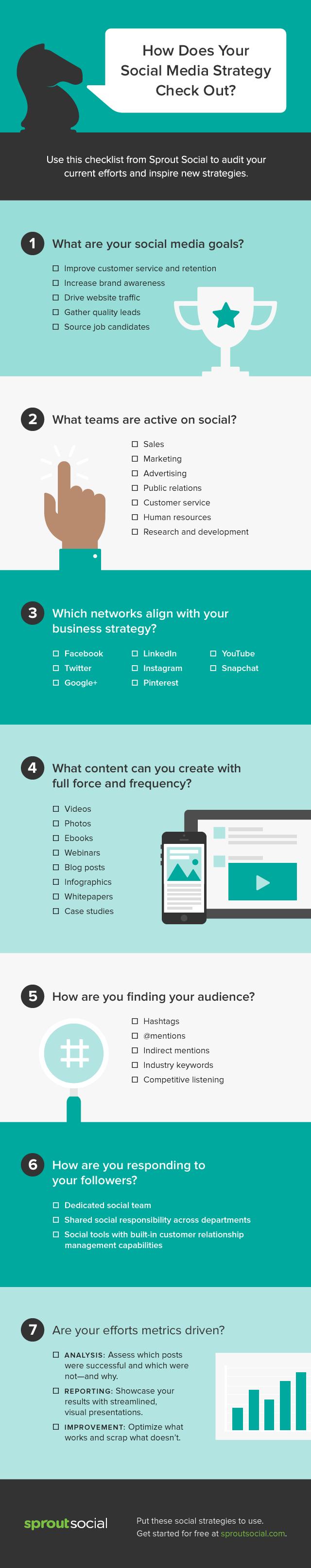 7 pasos para crear una estrategia de Social Media Marketing