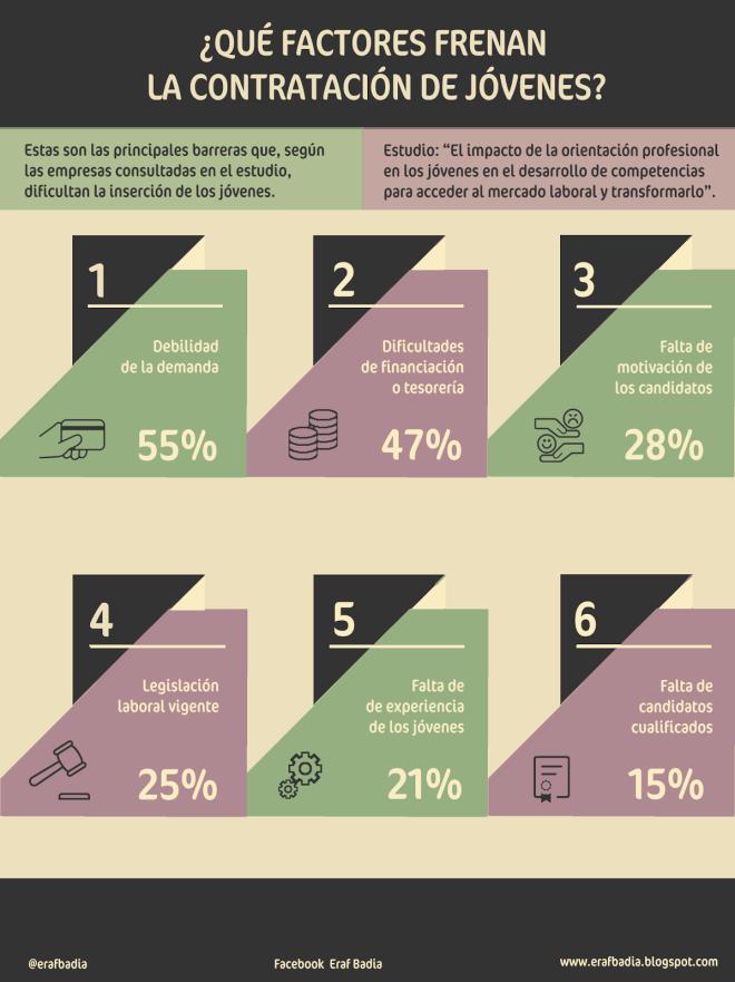 Qué factores frenan la contratación de los jóvenes