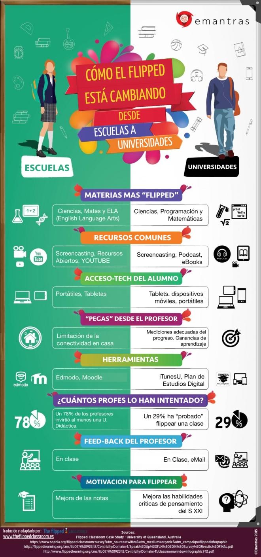 Cómo el Flipped Learning está cambiando Escuelas y Universidades