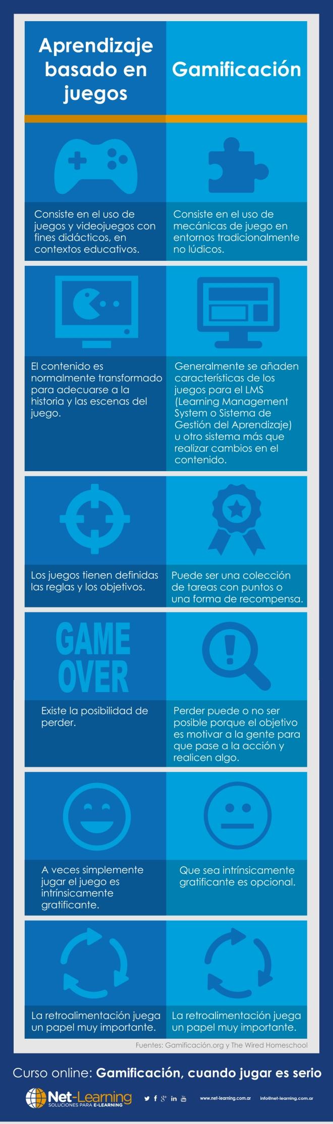 Aprendizaje basado en juegos vs Gamificación