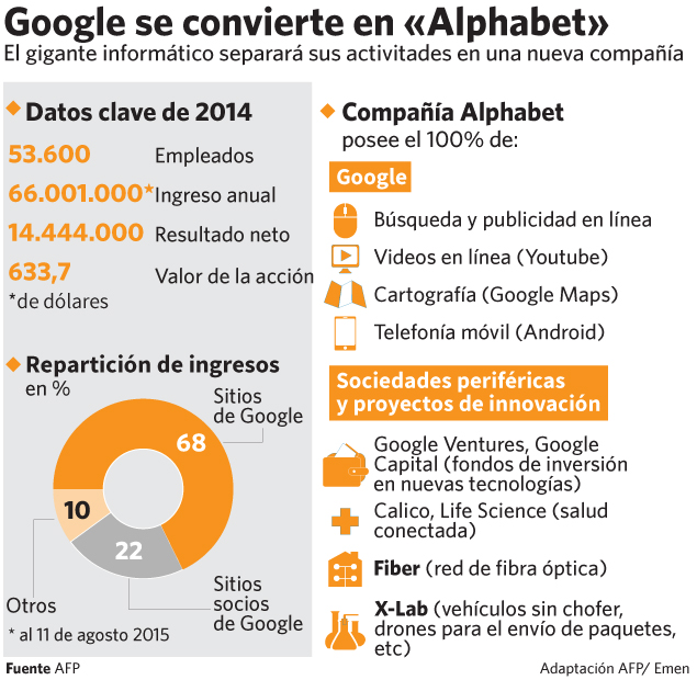 Google se convierte en Alphabet