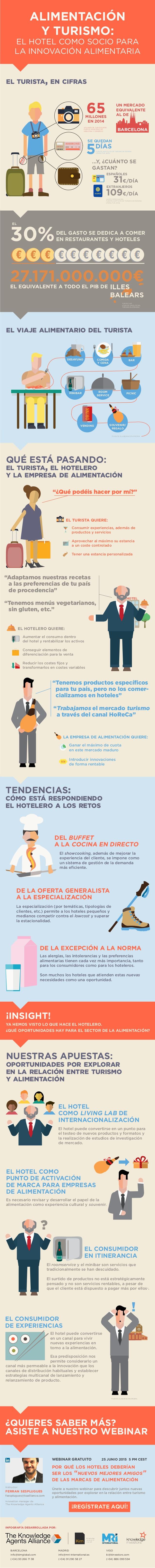 Alimentación y Turismo