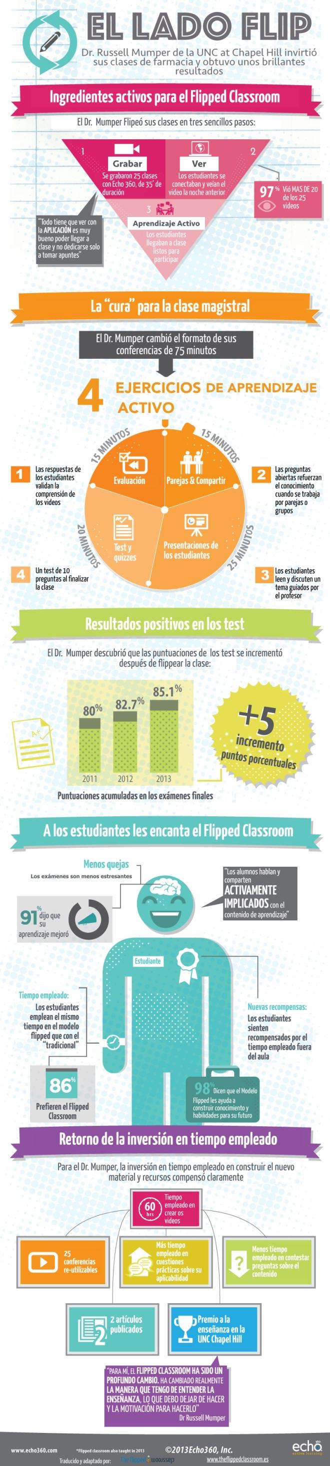 """El Lado Flip: caso de éxito de """"The Flipped Classroom"""""""