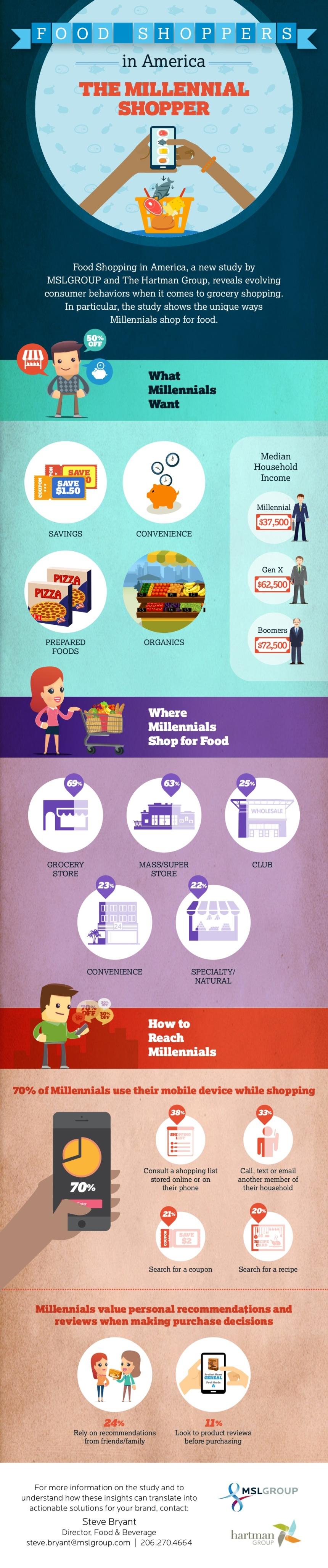 Cómo compran comida los Millenials