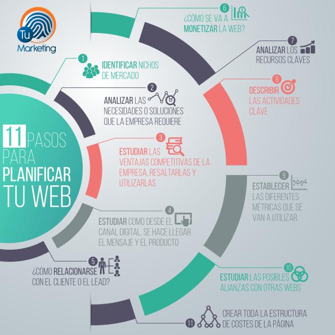 11 pasos para Planificar una Web