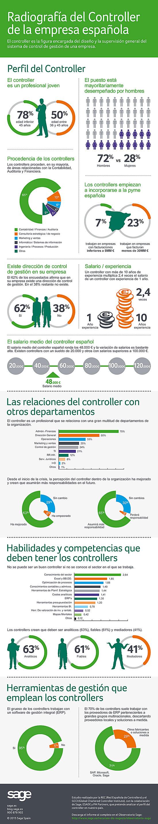 Radiografía del Controller de la empresa española