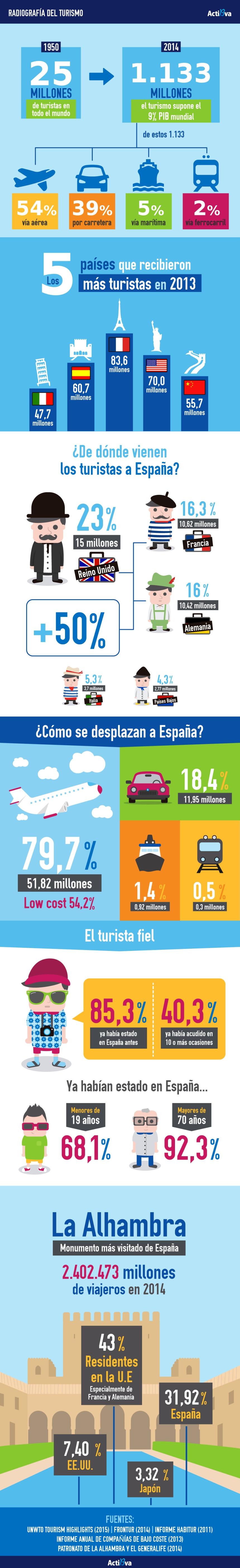 Cómo es el Turista que viene a España