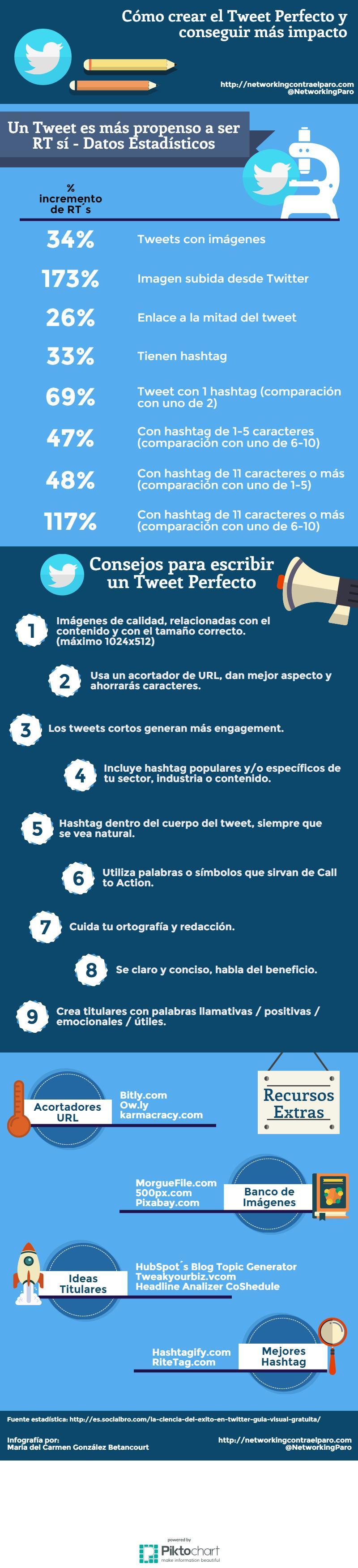 Cómo crear el Tweet Perfecto y conseguir más impacto