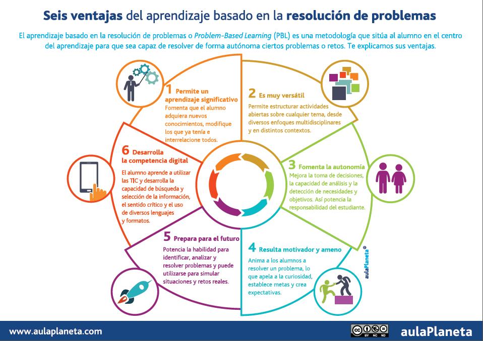 6 ventajas del aprendizaje basado en resoluci n de problemas infografia education tics y - Centro de salud la flota ...