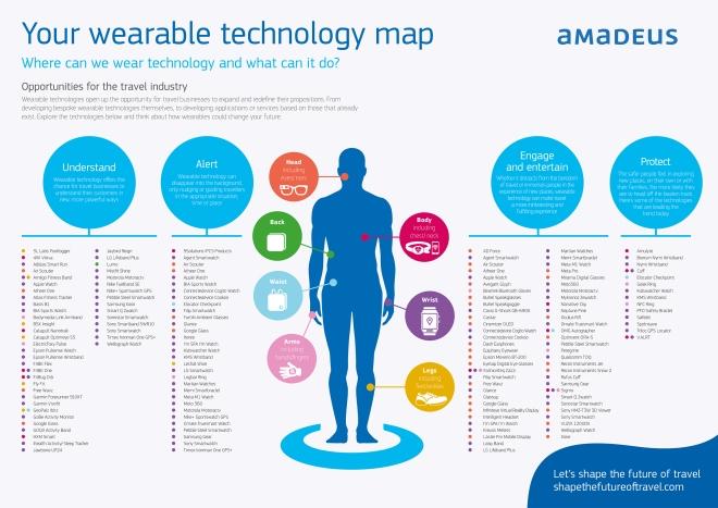 Tecnología wearable y el sector del Turismo