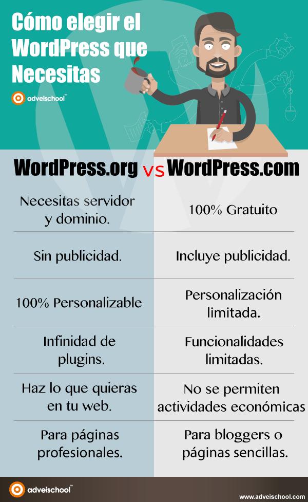 Cómo elegir el WordPress que necesitas