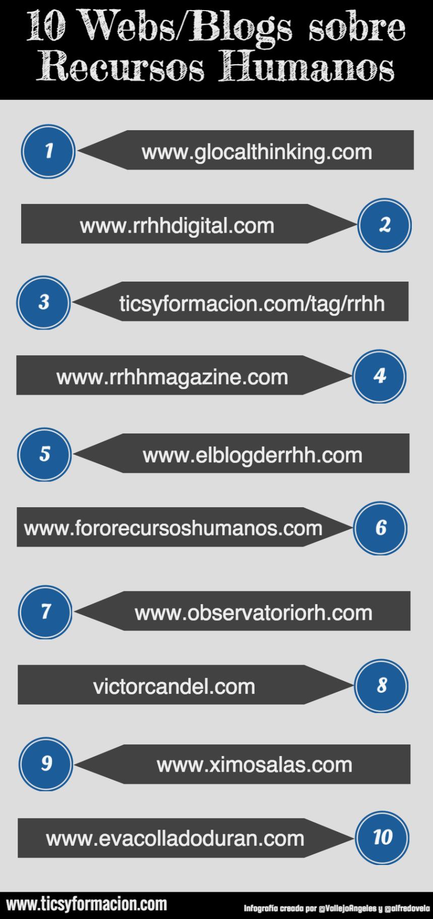 10 Webs/Blogs sobre Recursos Humanos