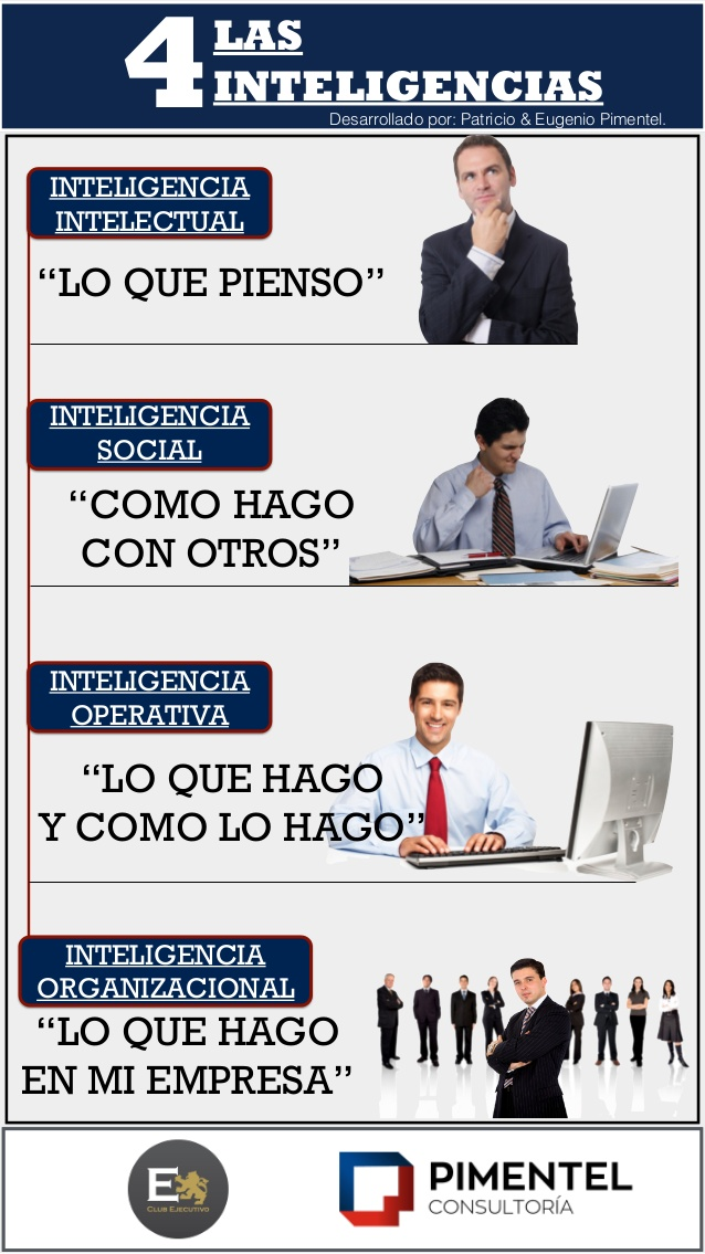 Las 4 inteligencias
