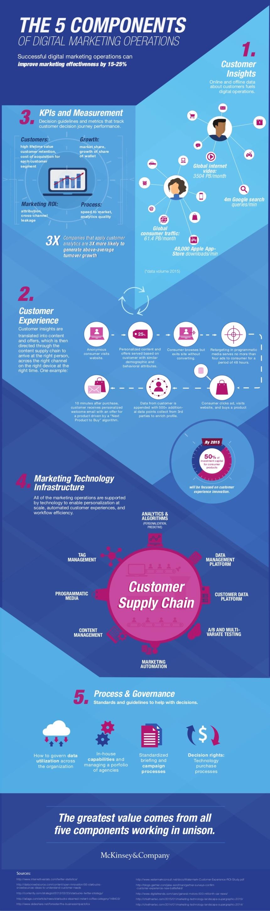 5 componentes de las operaciones de Marketing Digital
