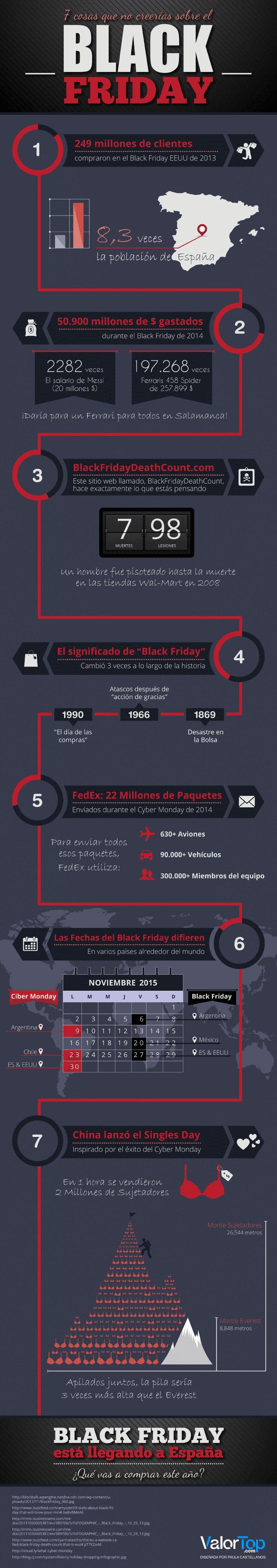 7 cosas sobre el Black Friday que no te podrías imaginar