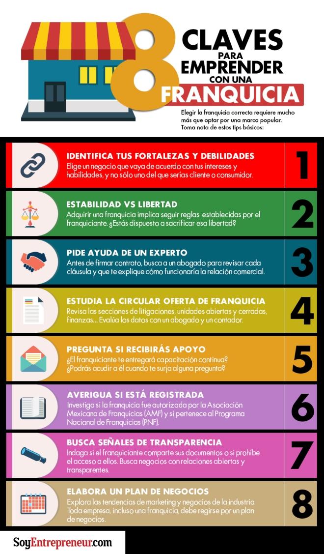 8 claves para emprender con una franquicia