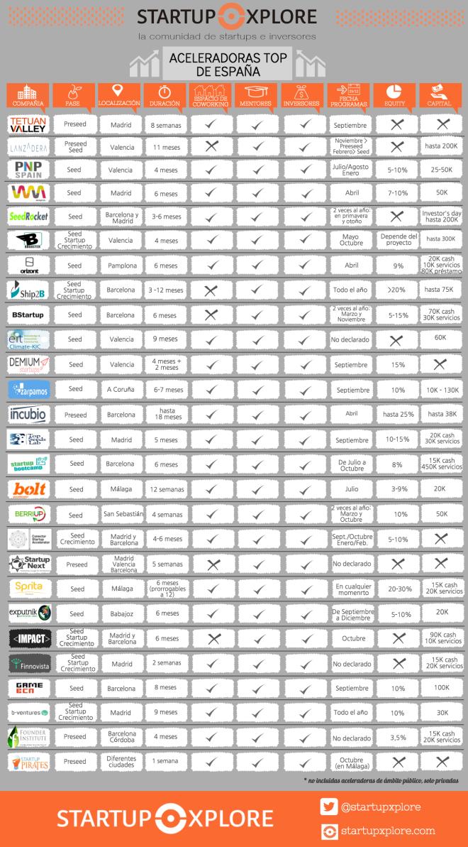 Top Aceleradores de Startups en España