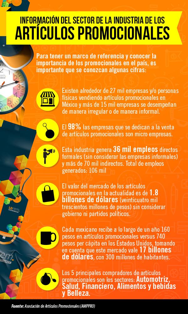 Sector de los artículos promocionales en México