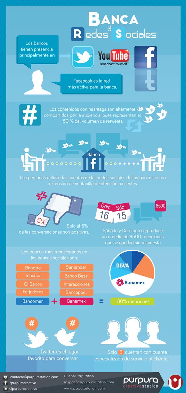Banca y Redes Sociales