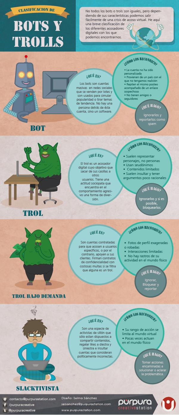 Clasificación de Bots y Trolls
