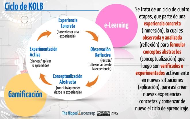 El ciclo de Kolb