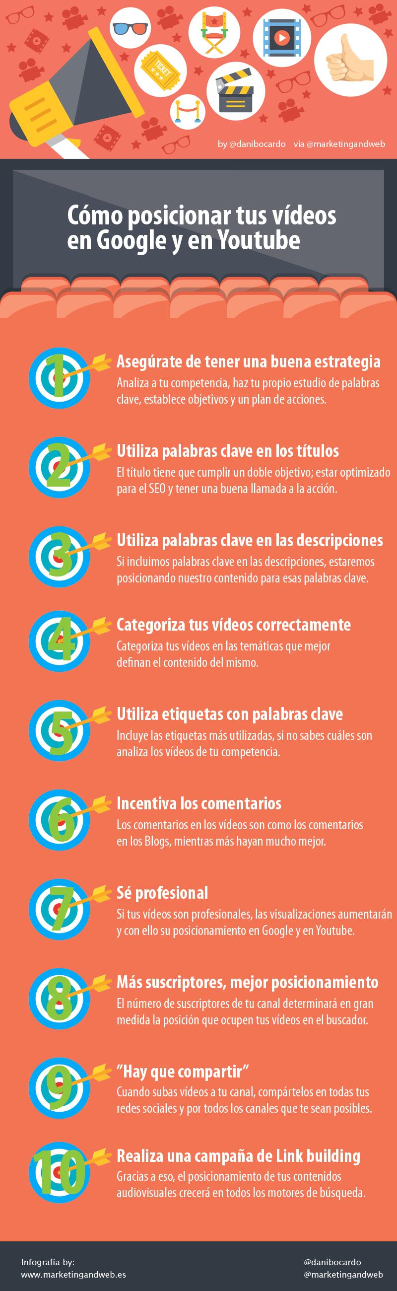 Cómo posicionar tus vídeos en YouTube y Google